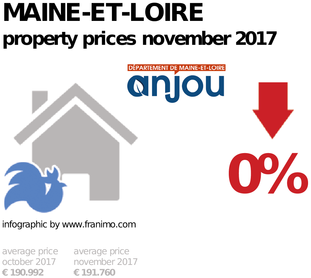 average property price in the region Maine-et-Loire, November 2017