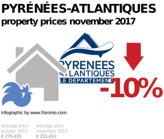 average property price in the region Pyrénées-Atlantiques, November 2017