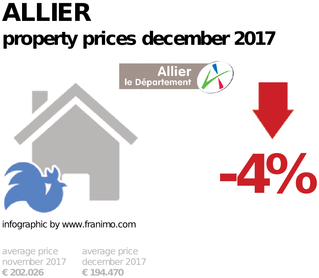 average property price in the region Allier, December 2017