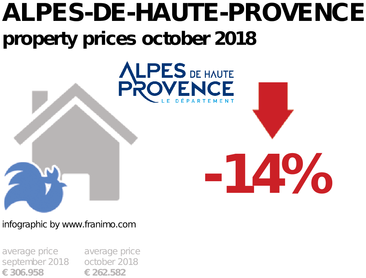 average property price in the region Alpes-de-Haute-Provence, October 2018