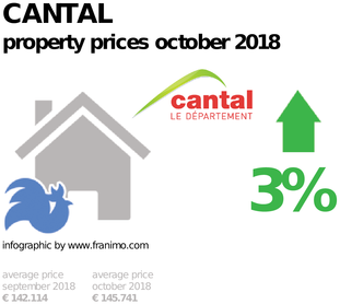 average property price in the region Cantal, October 2018