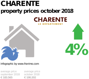 average property price in the region Charente, October 2018