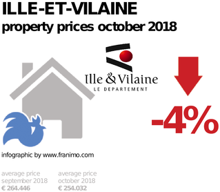 average property price in the region Ille-et-Vilaine, October 2018