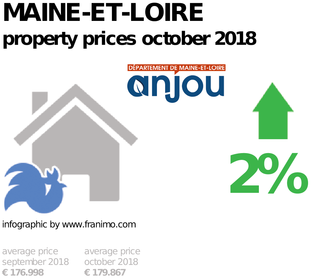 average property price in the region Maine-et-Loire, October 2018