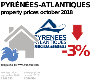 average property price in the region Pyrénées-Atlantiques, October 2018