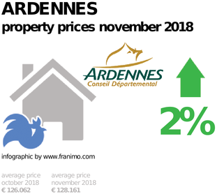 average property price in the region Ardennes, November 2018