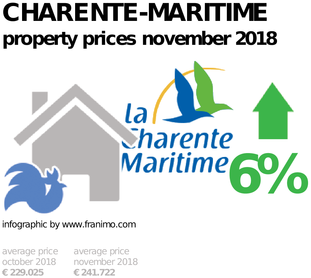 average property price in the region Charente-Maritime, November 2018
