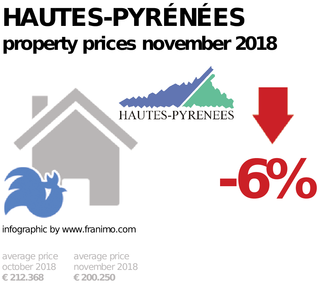 average property price in the region Hautes-Pyrénées, November 2018