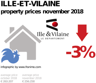 average property price in the region Ille-et-Vilaine, November 2018