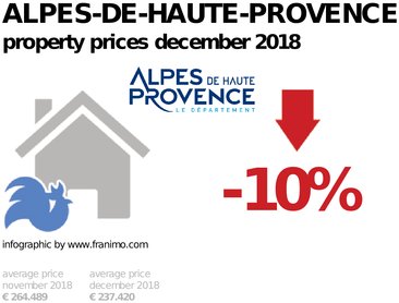 average property price in the region Alpes-de-Haute-Provence, December 2018