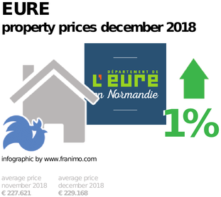 average property price in the region Eure, December 2018