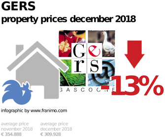 average property price in the region Gers, December 2018