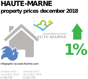 average property price in the region Haute-Marne, December 2018