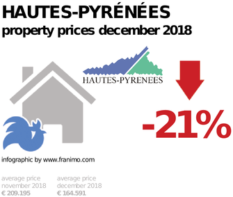 average property price in the region Hautes-Pyrénées, December 2018