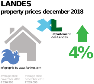 average property price in the region Landes, December 2018