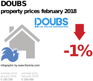 average property price in the region Doubs, February 2018