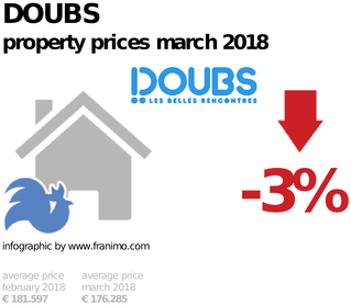 average property price in the region Doubs, March 2018
