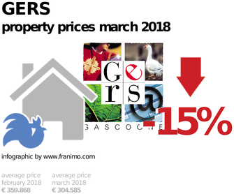 average property price in the region Gers, March 2018