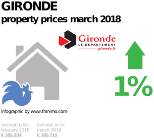 average property price in the region Gironde, March 2018
