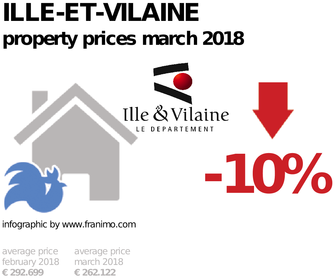 average property price in the region Ille-et-Vilaine, March 2018
