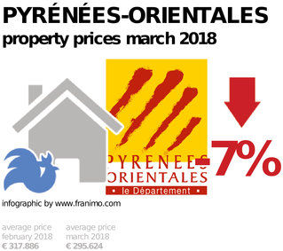 average property price in the region Pyrénées-Orientales, March 2018