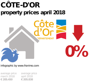 average property price in the region Côte-d'Or, April 2018
