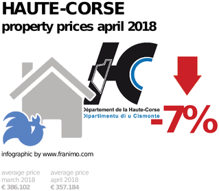 average property price in the region Haute-Corse, April 2018