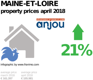 average property price in the region Maine-et-Loire, April 2018