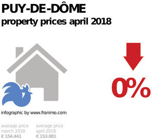 average property price in the region Puy-de-Dôme, April 2018
