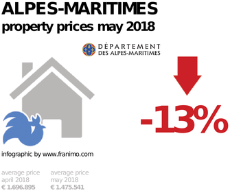 average property price in the region Alpes-Maritimes, May 2018