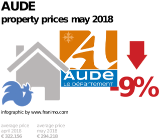 average property price in the region Aude, May 2018
