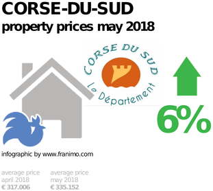 average property price in the region Corse-du-Sud, May 2018