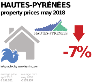 average property price in the region Hautes-Pyrénées, May 2018