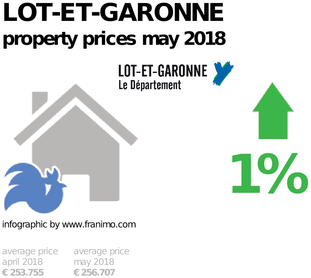 average property price in the region Lot-et-Garonne, May 2018