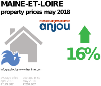 average property price in the region Maine-et-Loire, May 2018