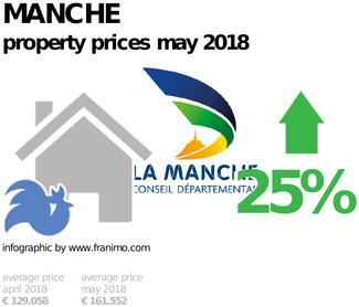 average property price in the region Manche, May 2018