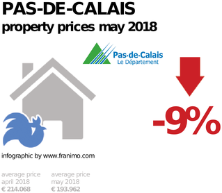 average property price in the region Pas-de-Calais, May 2018