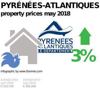 average property price in the region Pyrénées-Atlantiques, May 2018