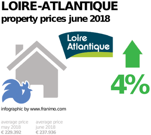 average property price in the region Loire-Atlantique, June 2018