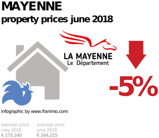 average property price in the region Mayenne, June 2018