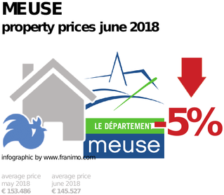 average property price in the region Meuse, June 2018