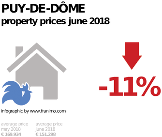 average property price in the region Puy-de-Dôme, June 2018