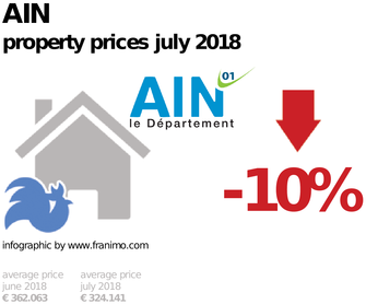 average property price in the region Ain, July 2018