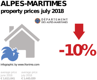 average property price in the region Alpes-Maritimes, July 2018