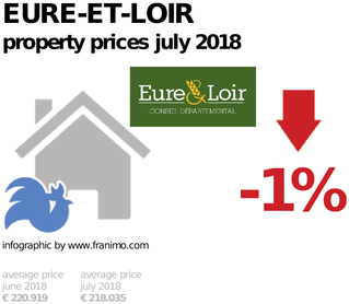 average property price in the region Eure-et-Loir, July 2018