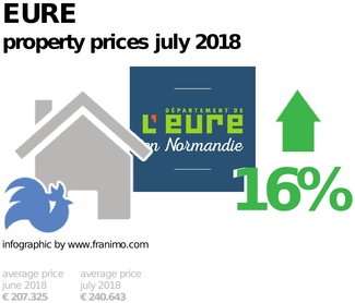 average property price in the region Eure, July 2018