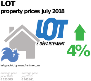 average property price in the region Lot, July 2018