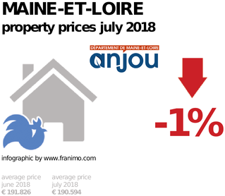 average property price in the region Maine-et-Loire, July 2018