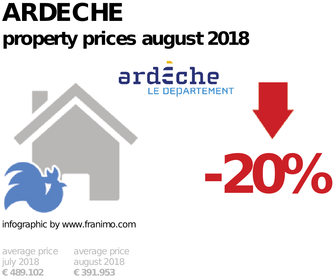 average property price in the region Ardeche, August 2018