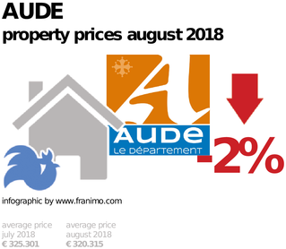average property price in the region Aude, August 2018